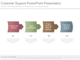 Customer Support Powerpoint Presentation