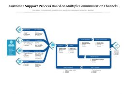 Customer Support Process Based On Multiple Communication Channels
