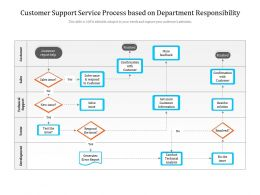Customer Support Service Process Based On Department Responsibility