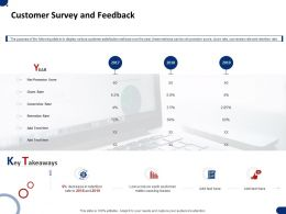 Customer Survey And Feedback Ppt Powerpoint Presentation Model Template
