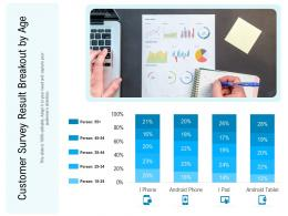 Customer Survey Result Breakout By Age