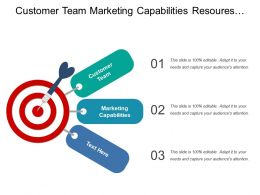 Customer Team Marketing Capabilities Resources Budgets Physical Needs