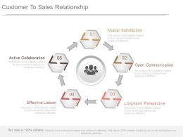 Customer To Sales Relationship Diagram Ppt Slides Download
