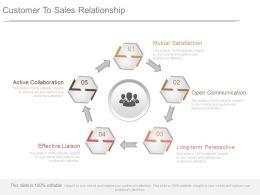 Customer To Sales Relationship Diagram Ppt Slides Download