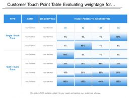 Customer Touch Point Table Evaluating Weightage For Consideration Of Each Category With Description