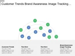Customer Trends Brand Awareness Image Tracking Marketing Communication