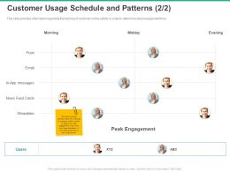 Customer Usage Schedule And Patterns Users Ppt Powerpoint Presentation Portfolio