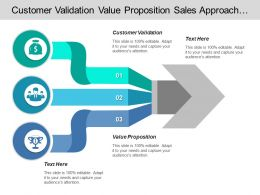 Customer Validation Value Proposition Sales Approach Industry Growth Profitability