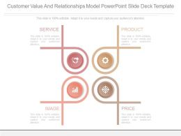 Customer Value And Relationships Model Powerpoint Slide Deck Template