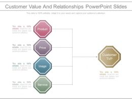 Customer Value And Relationships Powerpoint Slides