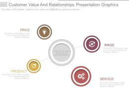 Customer Value And Relationships Presentation Graphics