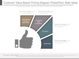 Customer Value Based Pricing Diagram Powerpoint Slide Ideas