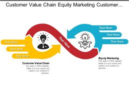 Customer Value Chain Equity Marketing Customer Expectations Employee Communication