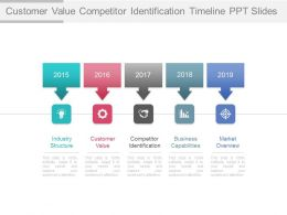 Customer Value Competitor Identification Timeline Ppt Slides