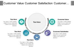 Customer Value Customer Satisfaction Customer Loyalty Profit Growth
