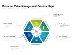 Customer Value Management Process Steps