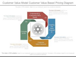 Customer Value Model Customer Value Based Pricing Diagram