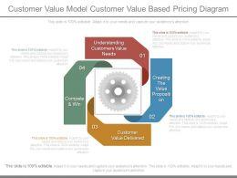 Customer Value Model Customer Value Based Pricing Diagram