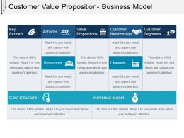 Customer Value Proposition Business Model Powerpoint Topics