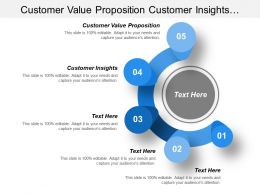 Customer Value Proposition Customer Insights Customer Experience Operations