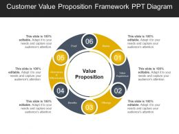 Customer Value Proposition Framework Ppt Diagram Ppt Examples