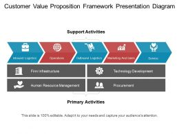 Customer Value Proposition Framework Presentation Diagram Ppt Ideas