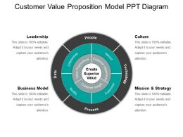 Customer Value Proposition Model Ppt Diagram