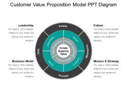 Customer Value Proposition Model Ppt Diagram