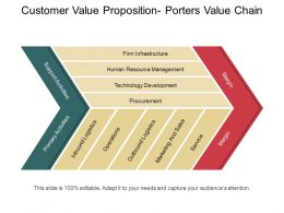 Customer Value Proposition Porters Value Chain Ppt Images Gallery
