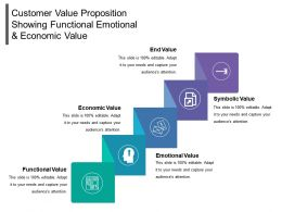 Customer Value Proposition Showing Functional Emotional And Economic Value