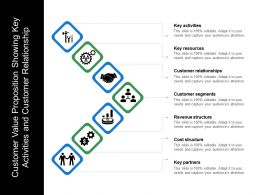 Customer Value Proposition Showing Key Activities And Customer Relationship