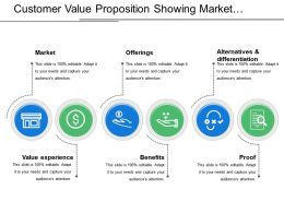Customer Value Proposition Showing Market Value Experience And Offerings