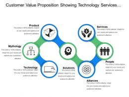Customer Value Proposition Showing Technology Services Methodology And Products