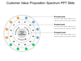 Customer Value Proposition Spectrum Ppt Slide