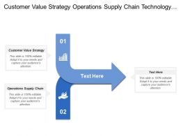 Customer Value Strategy Operations Supply Chain Technology Strategy