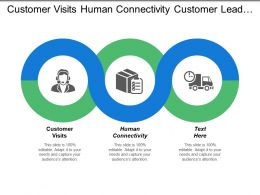 Customer Visits Human Connectivity Customer Lead Generation Customer Retention