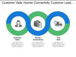 Customer Visits Human Connectivity Customer Lead Generation Customer Retention