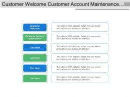 Customer Welcome Customer Account Maintenance Upsell Cross Sell