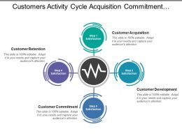 Customers Activity Cycle Acquisition Commitment Development