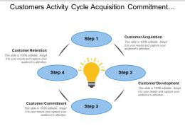 Customers Activity Cycle Acquisition Commitment Retention