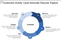 Customers Activity Cycle Advocate Discover Explore