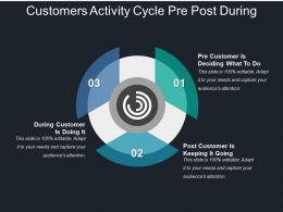 Customers Activity Cycle Pre Post During
