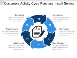 Customers Activity Cycle Purchase Install Service
