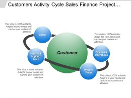 Customers Activity Cycle Sales Finance Project Team