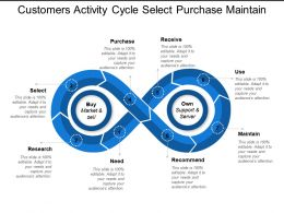 Customers Activity Cycle Select Purchase Maintain