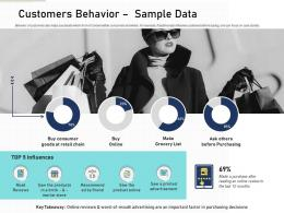 Customers Behavior Sample Data Content Mapping Definite Guide Creating Right Content Ppt Information