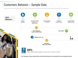 Customers Behavior Sample Data Content Marketing Roadmap Ideas Acquiring New Customers Ppt Professional