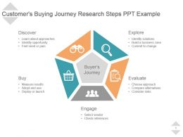 Customers Buying Journey Research Steps Ppt Example