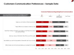 Customers Communication Preferences Sample Data Indicate Ppt Powerpoint Presentation Show