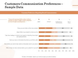 Customers Communication Preferences Sample Data Ppt Powerpoint Presentation Slides Guide
